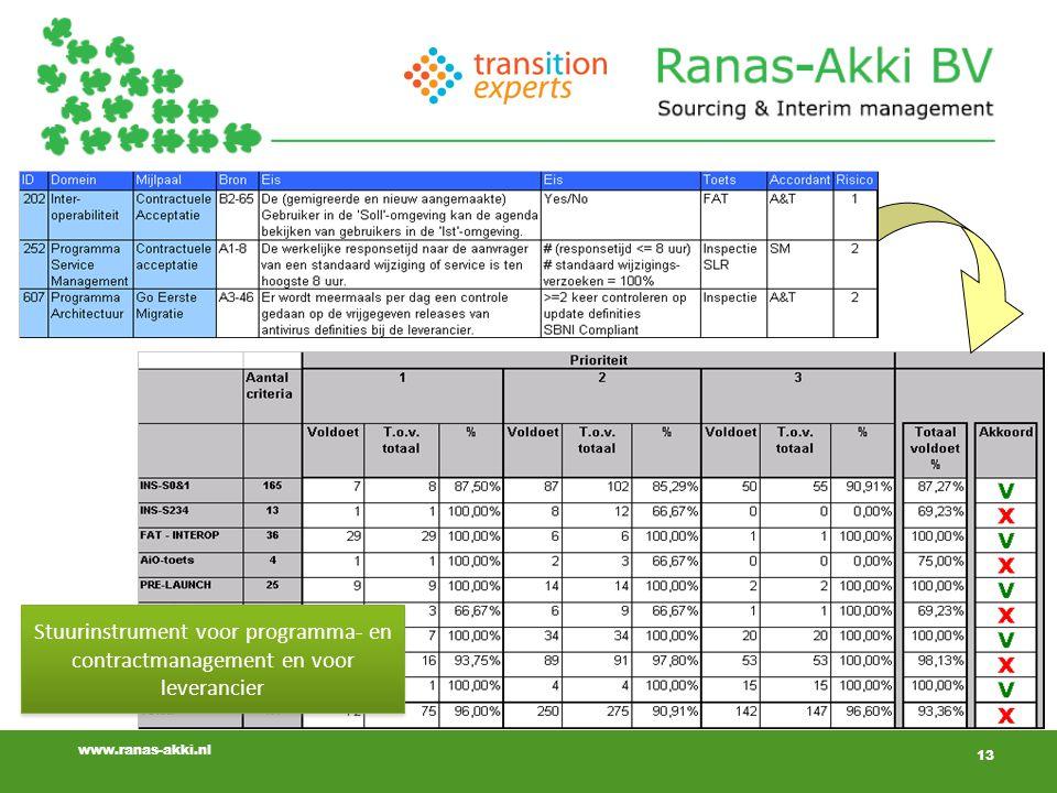 13 www.ranas-akki.nl 13 Stuurinstrument voor programma- en contractmanagement en voor leverancier