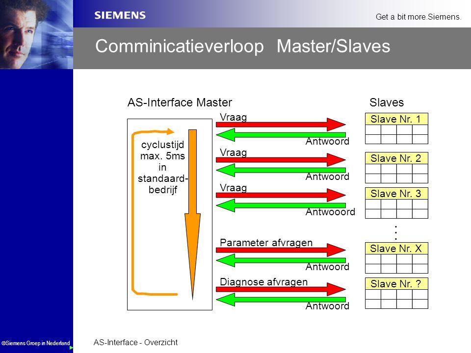 AS-Interface - Overzicht  Siemens Groep in Nederland Get a bit more.Siemens. Comminicatieverloop Master/Slaves...... cyclustijd max. 5ms in standaard