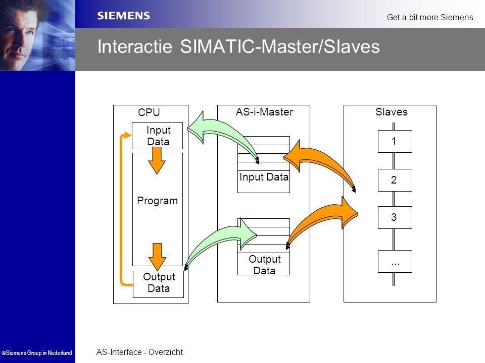 AS-Interface - Overzicht  Siemens Groep in Nederland Get a bit more.Siemens. Interactie SIMATIC-Master/Slaves Input Data Output Data SlavesAS-i-Maste