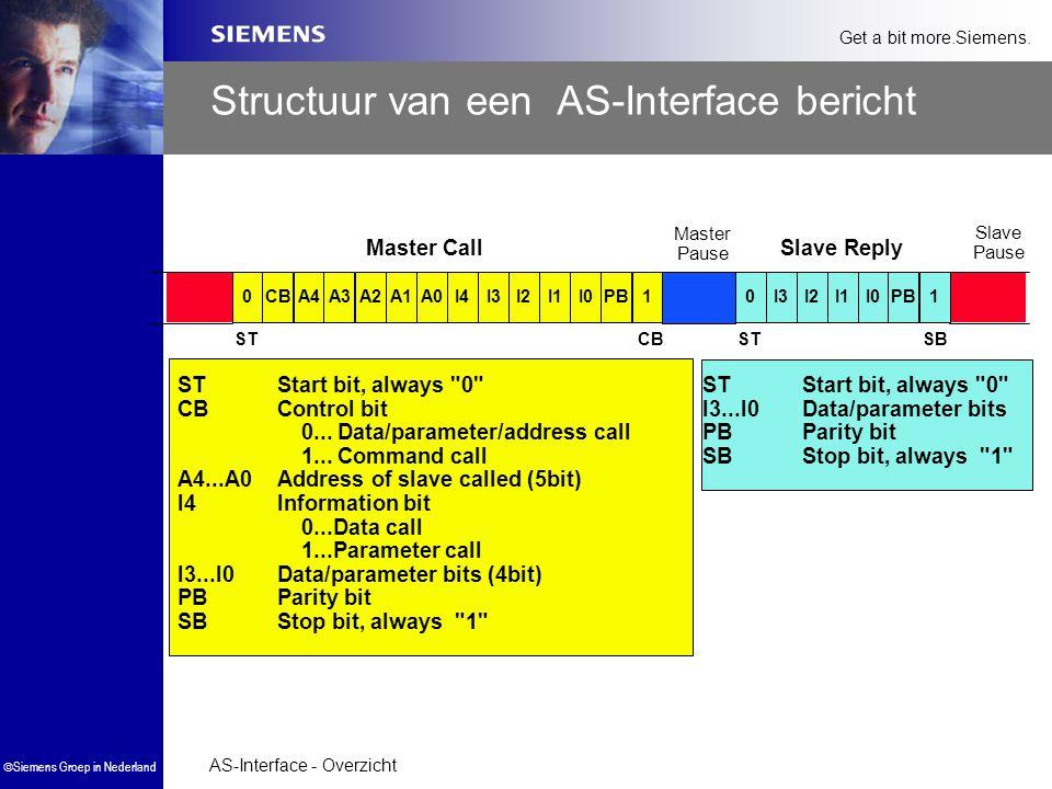 AS-Interface - Overzicht  Siemens Groep in Nederland Get a bit more.Siemens. Structuur van een AS-Interface bericht 0A3PB1CBA4I3I0I2I1A2I4A1A00I1I3I2