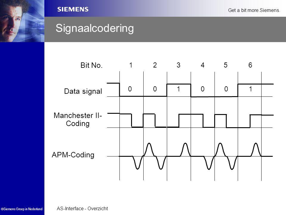 AS-Interface - Overzicht  Siemens Groep in Nederland Get a bit more.Siemens. Signaalcodering Bit No. 123456 000011 Data signal Manchester II- Coding