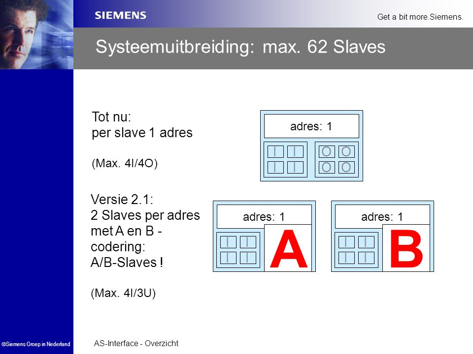 AS-Interface - Overzicht  Siemens Groep in Nederland Get a bit more.Siemens. Systeemuitbreiding: max. 62 Slaves Tot nu: per slave 1 adres (Max. 4I/4O