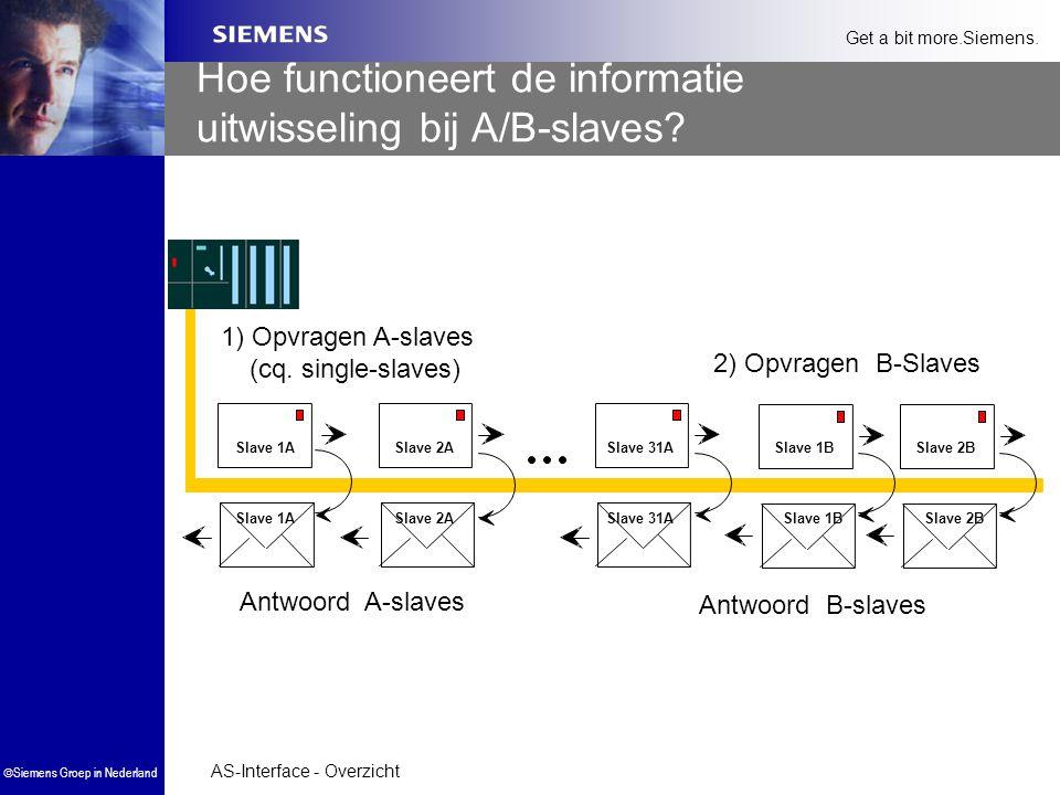 AS-Interface - Overzicht  Siemens Groep in Nederland Get a bit more.Siemens. 1) Opvragen A-slaves (cq. single-slaves) Slave 1A Slave 2ASlave 31ASlave