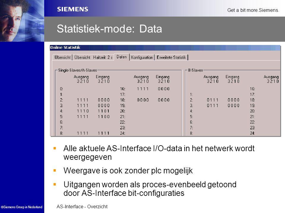 AS-Interface - Overzicht  Siemens Groep in Nederland Get a bit more.Siemens. Statistiek-mode: Data  Alle aktuele AS-Interface I/O-data in het netwer