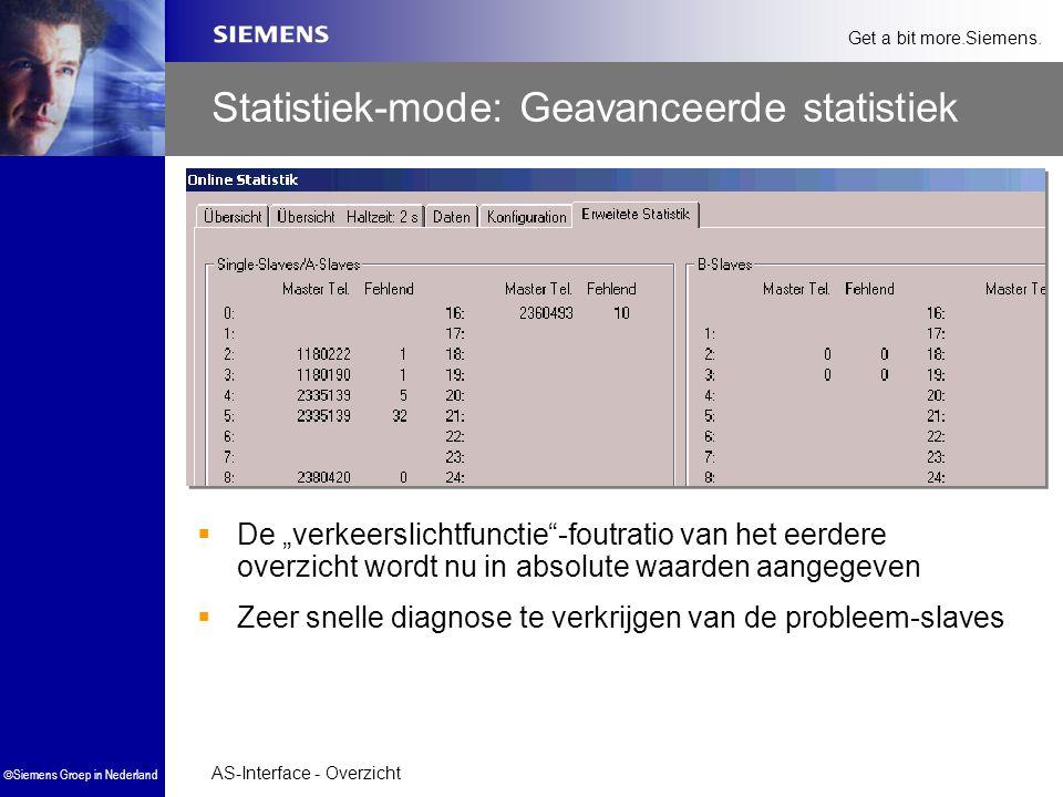"""AS-Interface - Overzicht  Siemens Groep in Nederland Get a bit more.Siemens. Statistiek-mode: Geavanceerde statistiek  De """"verkeerslichtfunctie""""-fou"""
