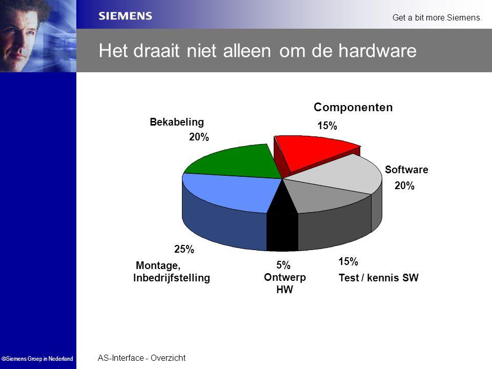 AS-Interface - Overzicht  Siemens Groep in Nederland Get a bit more.Siemens. Het draait niet alleen om de hardware Software 20% Ontwerp HW 5% Test /