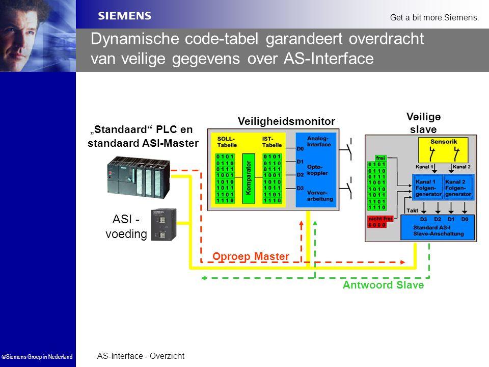 AS-Interface - Overzicht  Siemens Groep in Nederland Get a bit more.Siemens. Dynamische code-tabel garandeert overdracht van veilige gegevens over AS