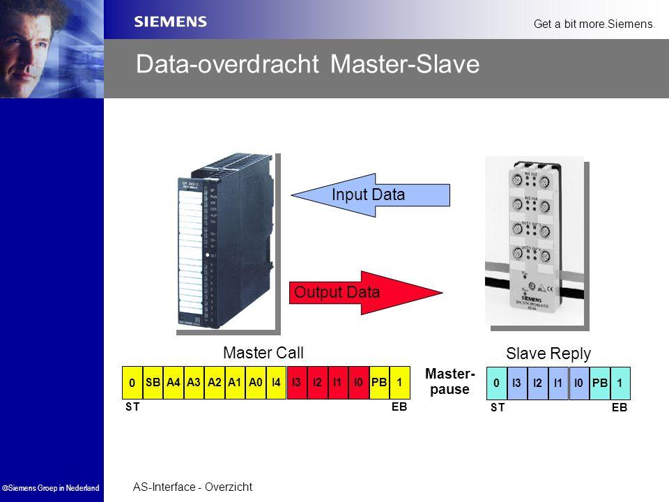 AS-Interface - Overzicht  Siemens Groep in Nederland Get a bit more.Siemens. Data-overdracht Master-Slave Master- pause 0I1I3I2I0PB1 Slave Reply EBST