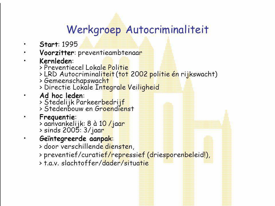 Typering autodiefstallen in Gent Streefcijfer start werkgroep 1995: max.