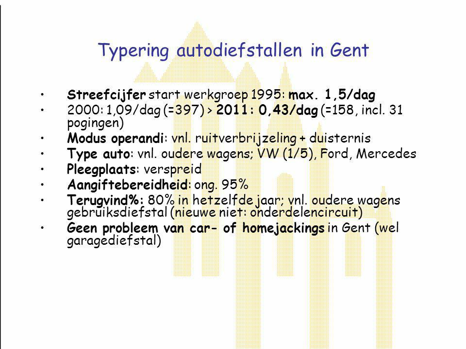 Typering autokraken in Gent Streefcijfer start werkgroep 1995: max.