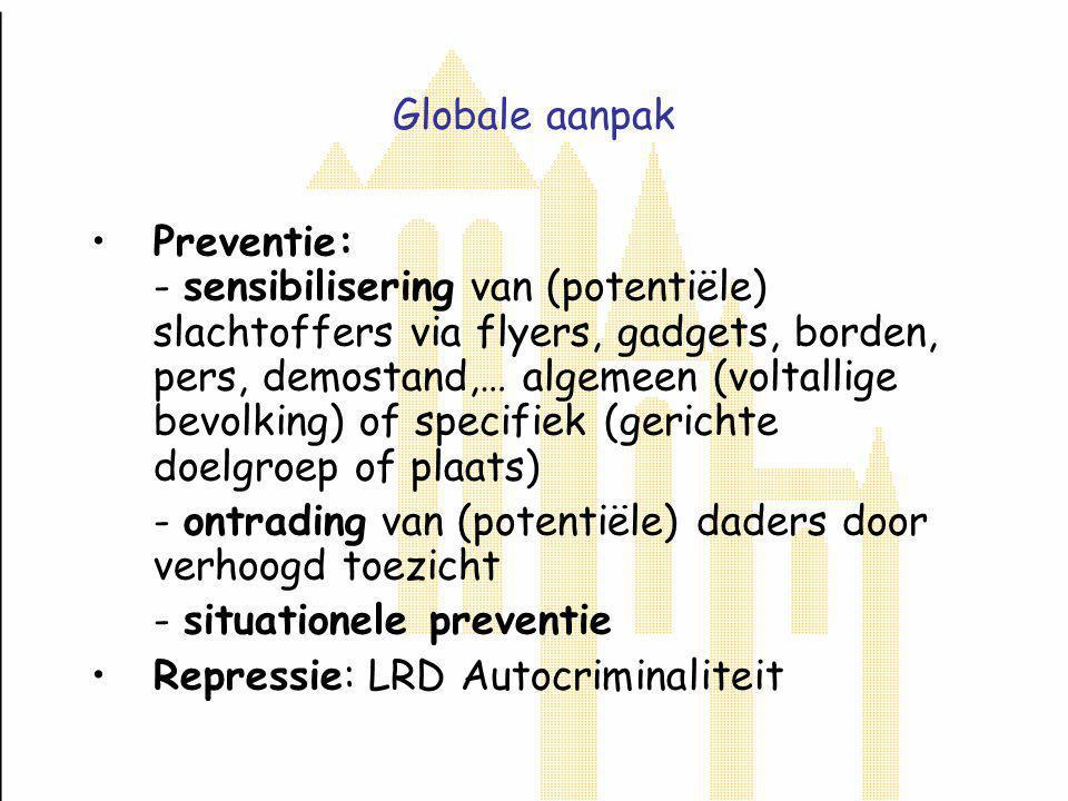 Globale aanpak Preventie: - sensibilisering van (potentiële) slachtoffers via flyers, gadgets, borden, pers, demostand,… algemeen (voltallige bevolking) of specifiek (gerichte doelgroep of plaats) - ontrading van (potentiële) daders door verhoogd toezicht - situationele preventie Repressie: LRD Autocriminaliteit