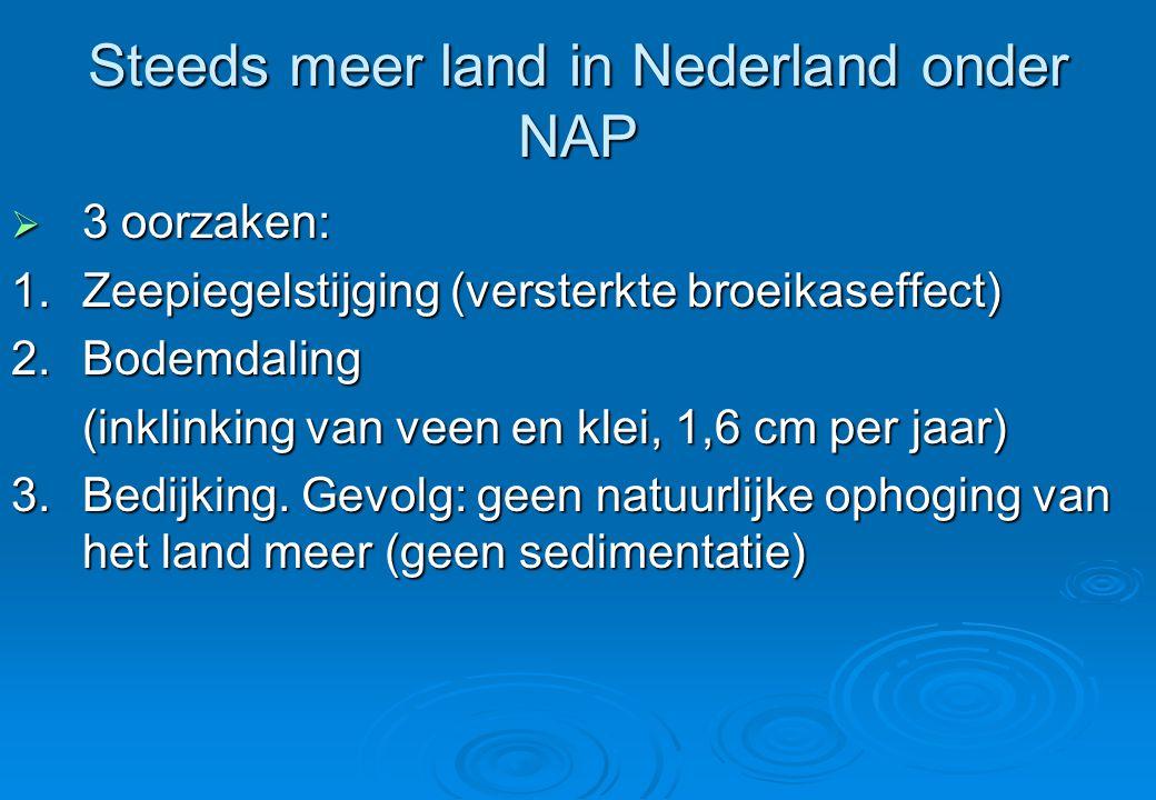 Steeds meer land in Nederland onder NAP  3 oorzaken: 1.Zeepiegelstijging (versterkte broeikaseffect) 2.Bodemdaling (inklinking van veen en klei, 1,6