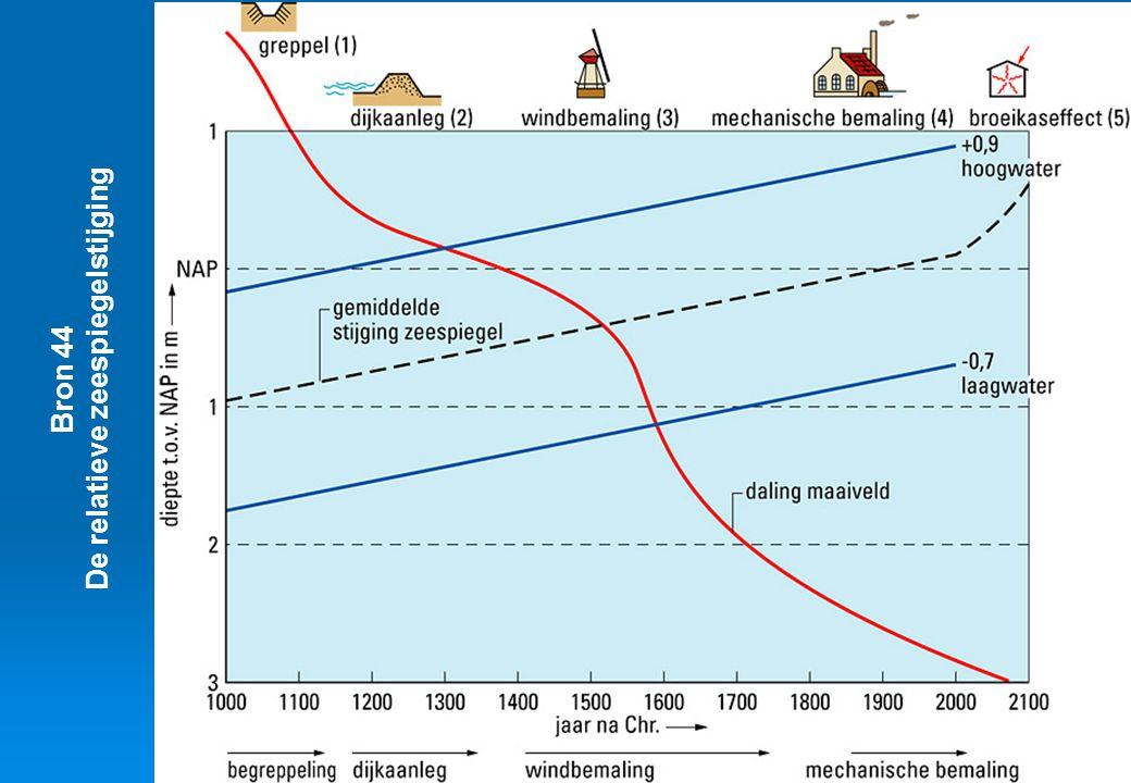Bron 44 De relatieve zeespiegelstijging