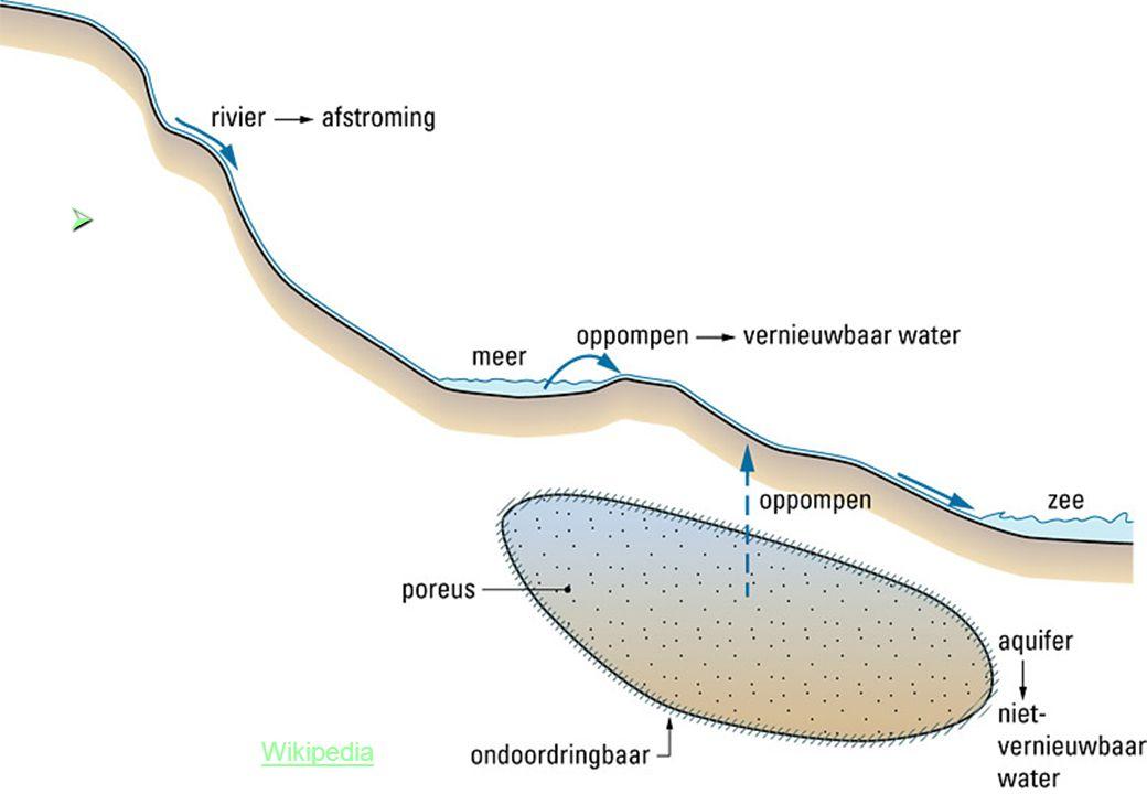Bron 9 – Vernieuwbaar en niet-vernieuwbaar water Toelichting Aquifer in WikipediaWikipedia