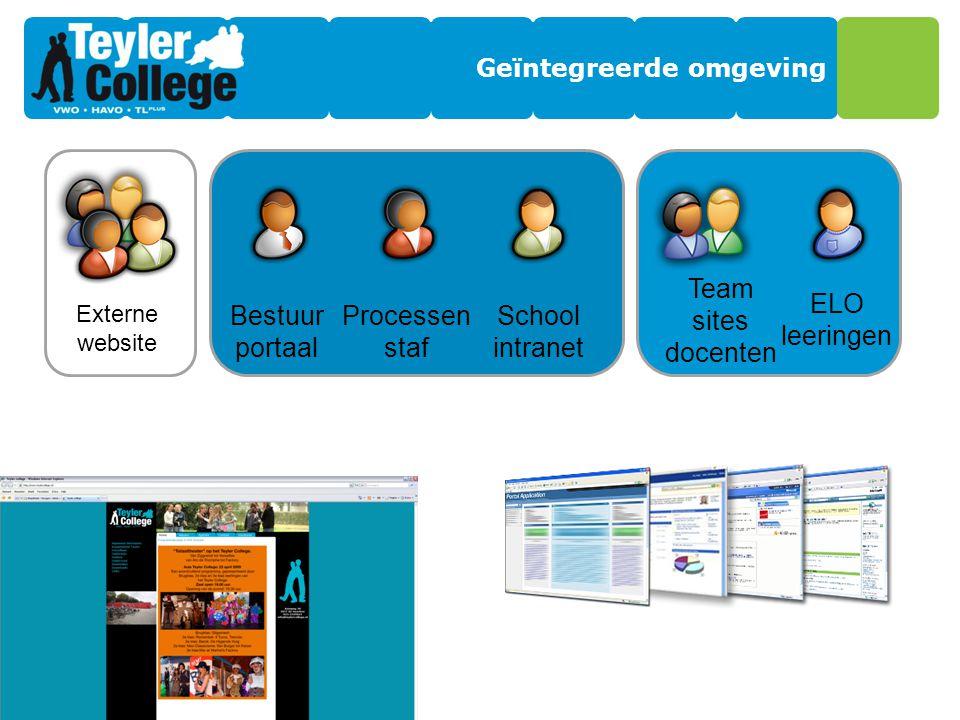 Geïntegreerde omgeving Externe website Bestuur portaal Processen staf School intranet Team sites docenten ELO leeringen OpenbaarBesloten