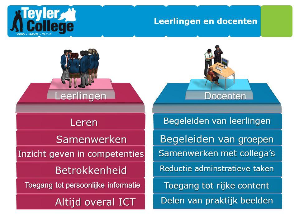 Leerlingen en docenten Altijd overal ICT Toegang tot persoonlijke informatie Betrokkenheid Inzicht geven in competenties Samenwerken Leren Delen van p