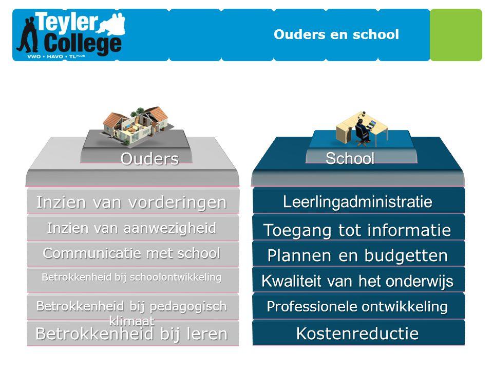 Ouders en school Betrokkenheid bij leren Betrokkenheid bij pedagogisch klimaat Betrokkenheid bij schoolontwikkeling Communicatie met school Inzien van