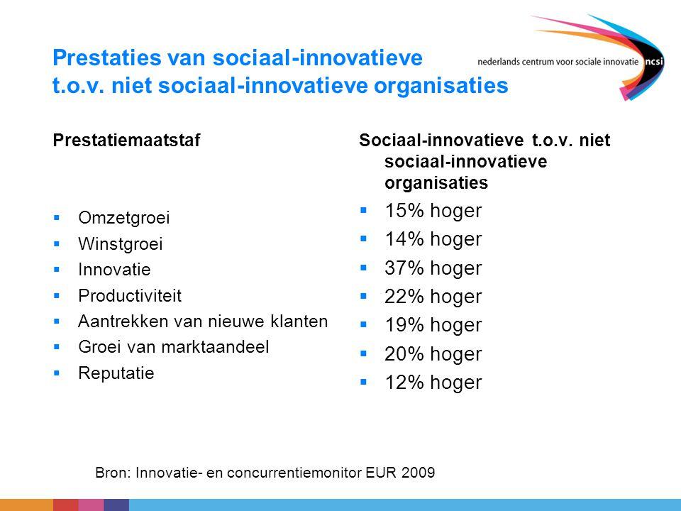Prestaties van sociaal-innovatieve t.o.v. niet sociaal-innovatieve organisaties Prestatiemaatstaf  Omzetgroei  Winstgroei  Innovatie  Productivite