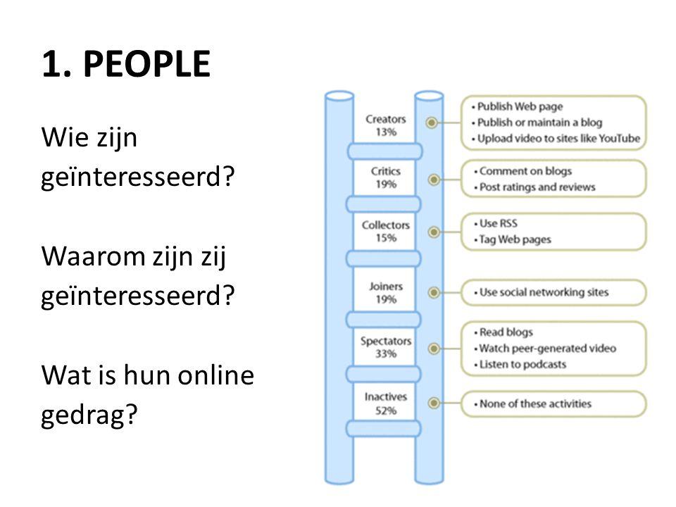 1. PEOPLE Wie zijn geïnteresseerd? Waarom zijn zij geïnteresseerd? Wat is hun online gedrag?