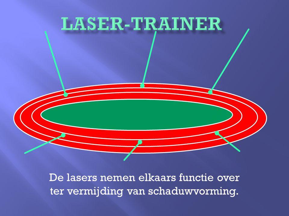 De lasers nemen elkaars functie over ter vermijding van schaduwvorming.