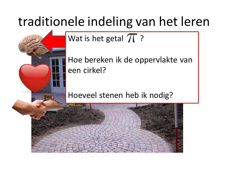 traditionele indeling van het leren Wat is het getal ? Hoe bereken ik de oppervlakte van een cirkel? Hoeveel stenen heb ik nodig?