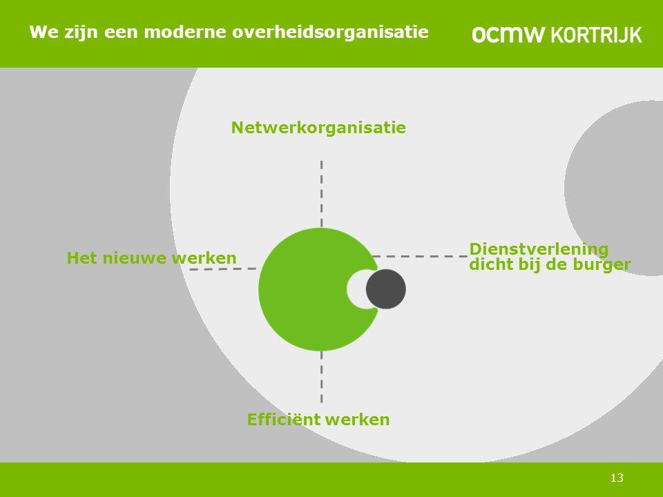 Dienstverlening dicht bij de burger Efficiënt werken Het nieuwe werken Netwerkorganisatie We zijn een moderne overheidsorganisatie 13