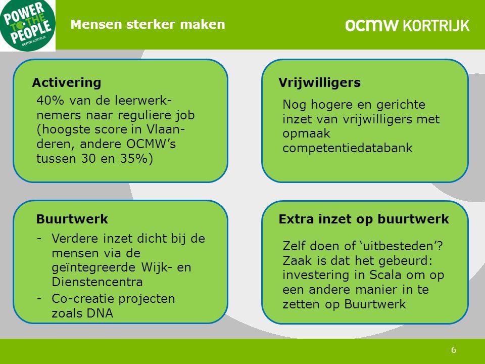 6 Mensen sterker maken ActiveringVrijwilligers Buurtwerk 40% van de leerwerk- nemers naar reguliere job (hoogste score in Vlaan- deren, andere OCMW's tussen 30 en 35%) Nog hogere en gerichte inzet van vrijwilligers met opmaak competentiedatabank -Verdere inzet dicht bij de mensen via de geïntegreerde Wijk- en Dienstencentra -Co-creatie projecten zoals DNA Extra inzet op buurtwerk Zelf doen of 'uitbesteden'.