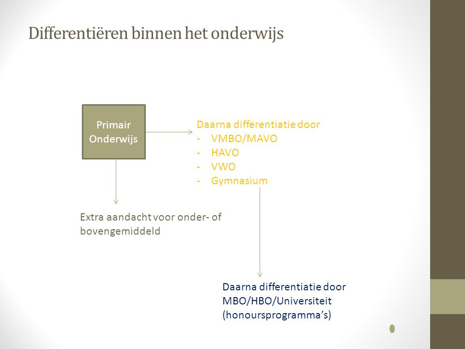 Differentiëren binnen het onderwijs Primair Onderwijs Extra aandacht voor onder- of bovengemiddeld Daarna differentiatie door -VMBO/MAVO -HAVO -VWO -Gymnasium Daarna differentiatie door MBO/HBO/Universiteit (honoursprogramma's)