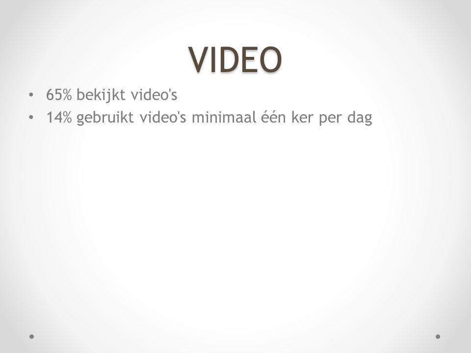 VIDEO 65% bekijkt video s 14% gebruikt video s minimaal één ker per dag