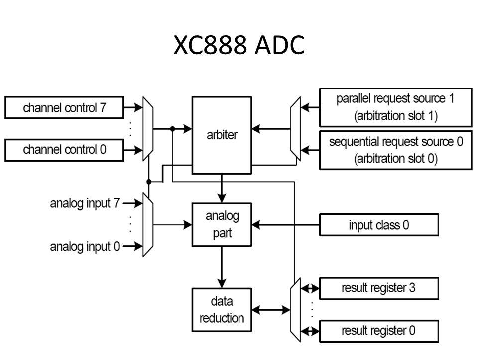 Les 7 Doelstellingen: – Timers 0, 1 – Timer 2 beknopt – CCU6 met PWM – Oefening: meten tijdsinterval indrukken 2 schakelaars (t0 in 16 en 24 bit mode, hex op LCD) PWM aansturen LED's P3