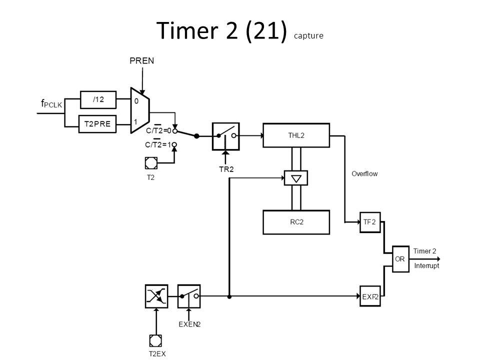 Timer 2 (21) capture
