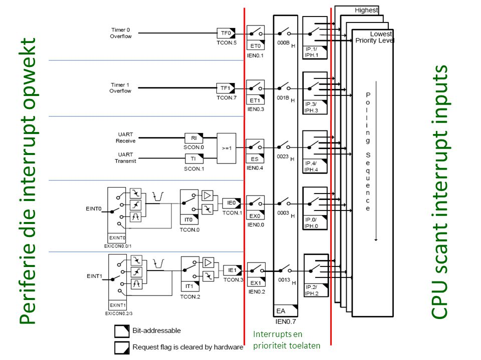 CPU scant interrupt inputs Periferie die interrupt opwekt Interrupts en prioriteit toelaten