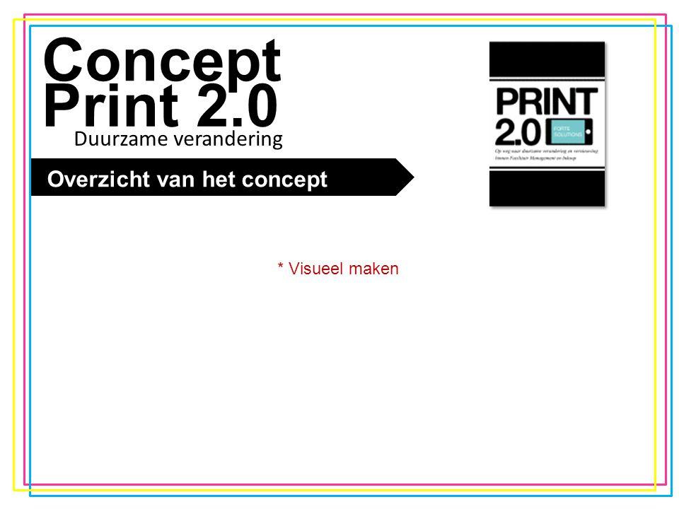 De trend Concept Print 2.0 Overzicht van het concept * Visueel maken Duurzame verandering