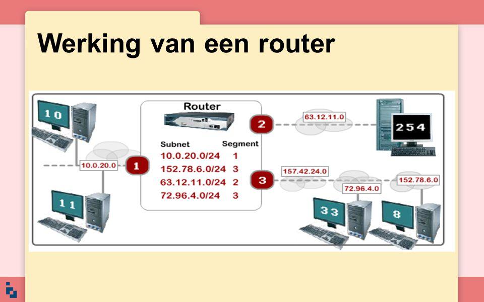 Werking van een router