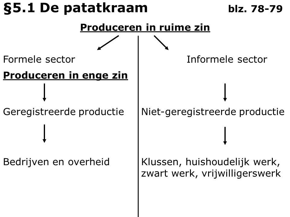 Bij de productie zijn 3 productiefactoren nodig: - Kapitaal - Natuur - Arbeid §5.1 De patatkraam blz.