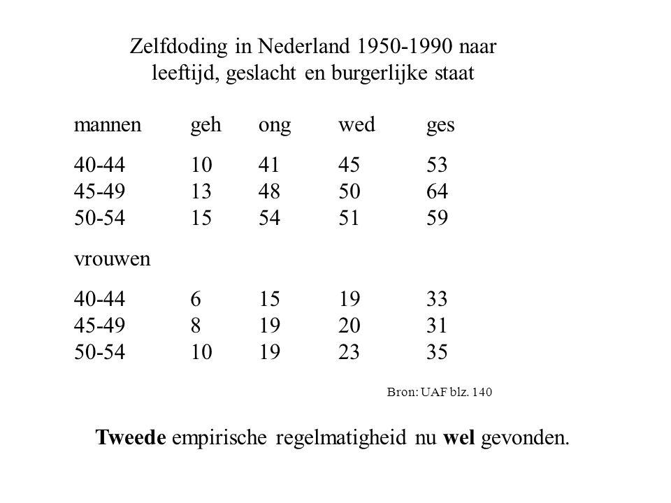 Zelfdoding in Nederland 1950-1990 naar leeftijd, geslacht en burgerlijke staat mannen 40-44 45-49 50-54 vrouwen 40-44 45-49 50-54 ong 41 48 54 15 19 19 geh 10 13 15 6 8 10 wed 45 50 51 19 20 23 ges 53 64 59 33 31 35 Bron: UAF blz.