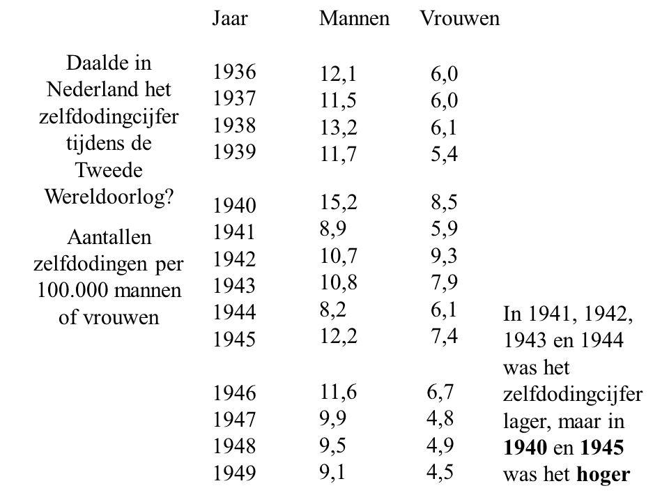 Daalde in Nederland het zelfdodingcijfer tijdens de Tweede Wereldoorlog.