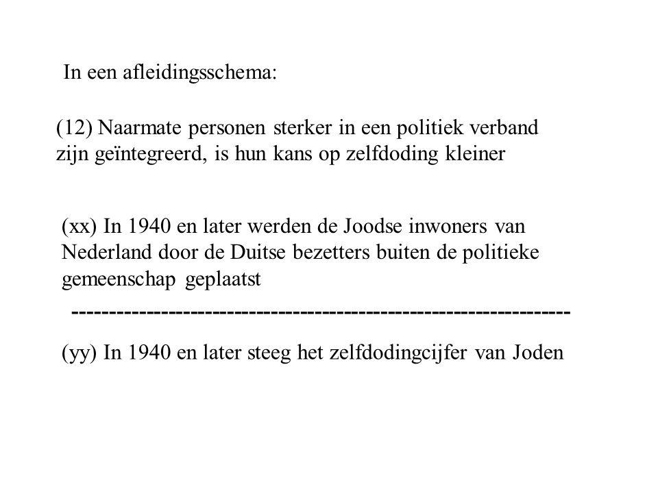 (12) Naarmate personen sterker in een politiek verband zijn geïntegreerd, is hun kans op zelfdoding kleiner (xx) In 1940 en later werden de Joodse inwoners van Nederland door de Duitse bezetters buiten de politieke gemeenschap geplaatst (yy) In 1940 en later steeg het zelfdodingcijfer van Joden In een afleidingsschema: --------------------------------------------------------------------