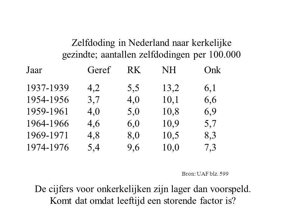 Zelfdoding in Nederland naar kerkelijke gezindte; aantallen zelfdodingen per 100.000 Jaar 1937-1939 1954-1956 1959-1961 1964-1966 1969-1971 1974-1976 Geref 4,2 3,7 4,0 4,6 4,8 5,4 RK 5,5 4,0 5,0 6,0 8,0 9,6 NH 13,2 10,1 10,8 10,9 10,5 10,0 Onk 6,1 6,6 6,9 5,7 8,3 7,3 Bron: UAF blz.