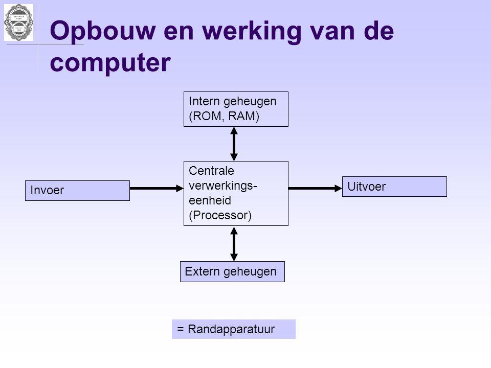 Opbouw en werking van de computer Intern geheugen (ROM, RAM) Centrale verwerkings- eenheid (Processor) Extern geheugen Invoer Uitvoer = Randapparatuur