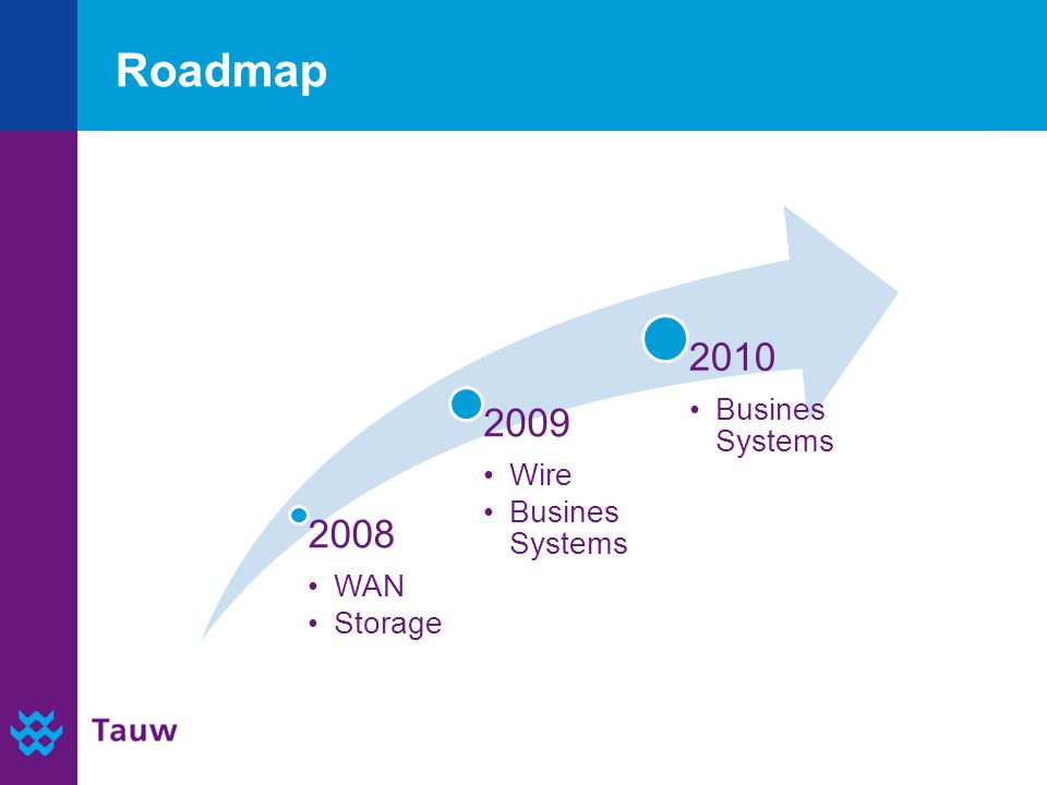 Roadmap 2008 WAN Storage 2009 Wire Busines Systems 2010 Busines Systems