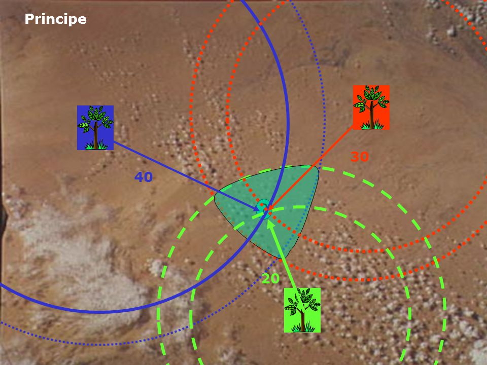 Uitgezonden frequenties 1575 en 1227 MHz Met positie van elke satelliet Afstand tussen satelliet en ontvanger D = c.t