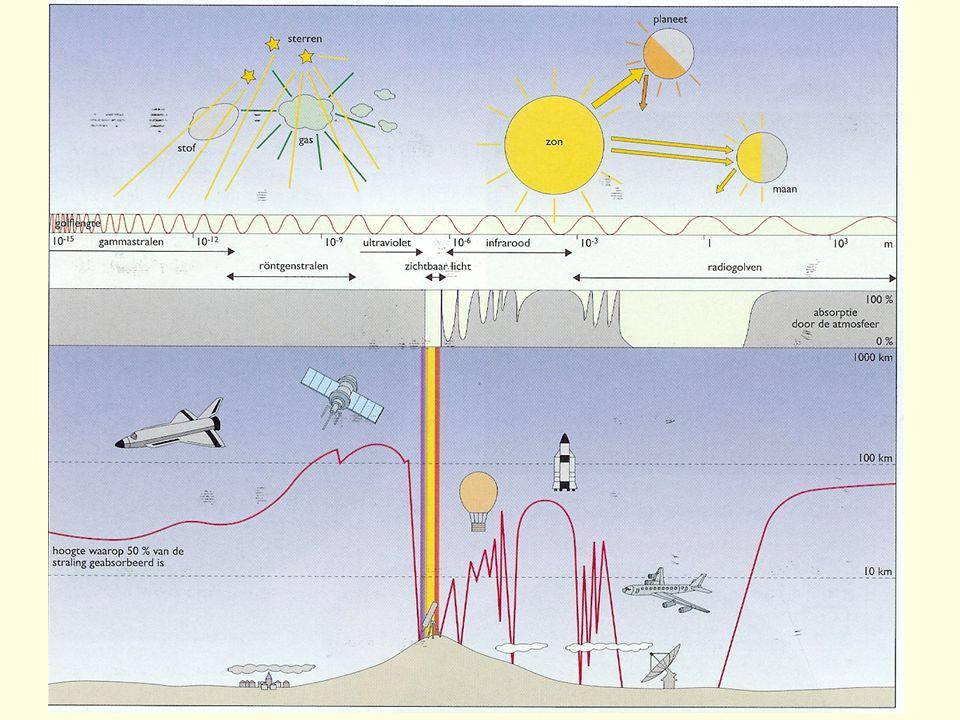 Hoofdstuk 11: teledetectie 11.1. Signalen uit de kosmos 11.1.1. Het elektromagnetisch spectrum Fig HB p12!! nagenoeg alle kennis van het heelal wordt