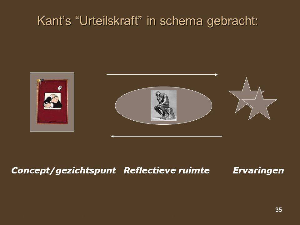 """35 Kant's """"Urteilskraft"""" in schema gebracht: Concept/gezichtspunt Reflectieve ruimte Ervaringen Model voor het reflecteren in het onderwijs"""