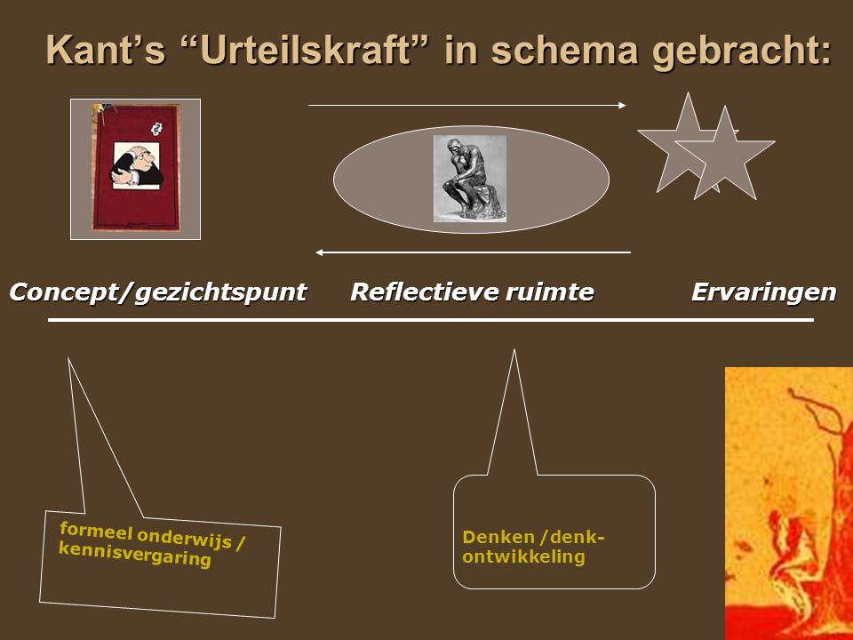 """36 Kant's """"Urteilskraft"""" in schema gebracht: Concept/gezichtspuntReflectieve ruimte Ervaringen formeel onderwijs / kennisvergaring Denken /denk- ontwi"""