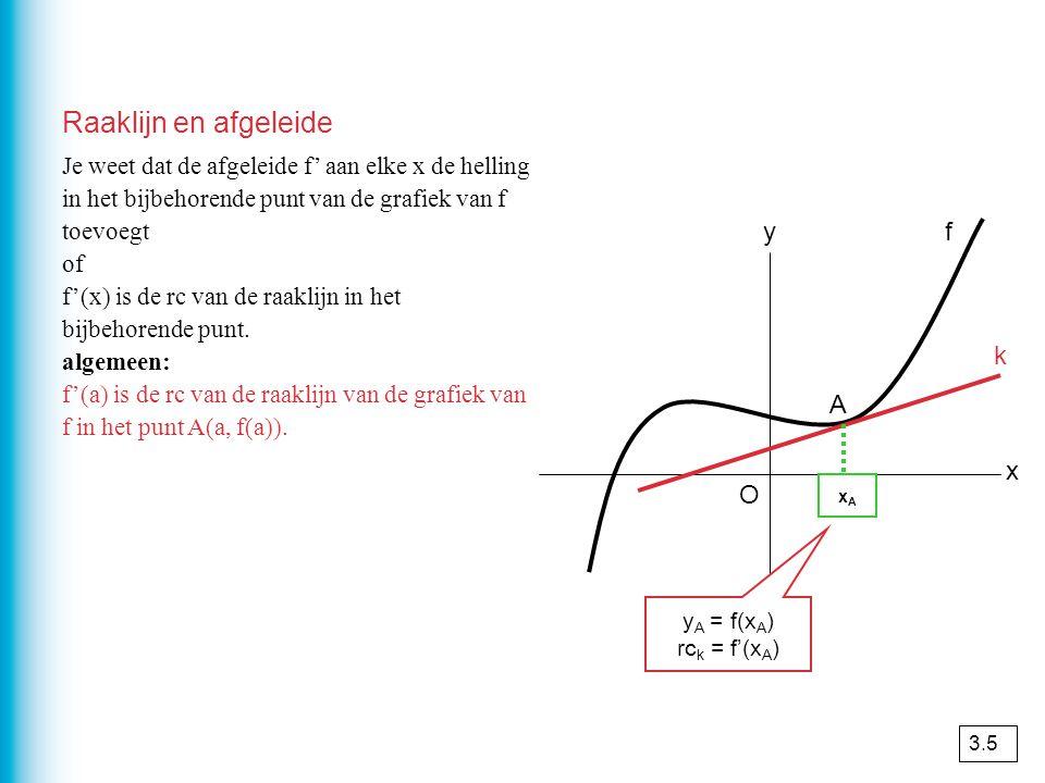 Raaklijn en afgeleide Je weet dat de afgeleide f' aan elke x de helling in het bijbehorende punt van de grafiek van f toevoegt of f'(x) is de rc van d