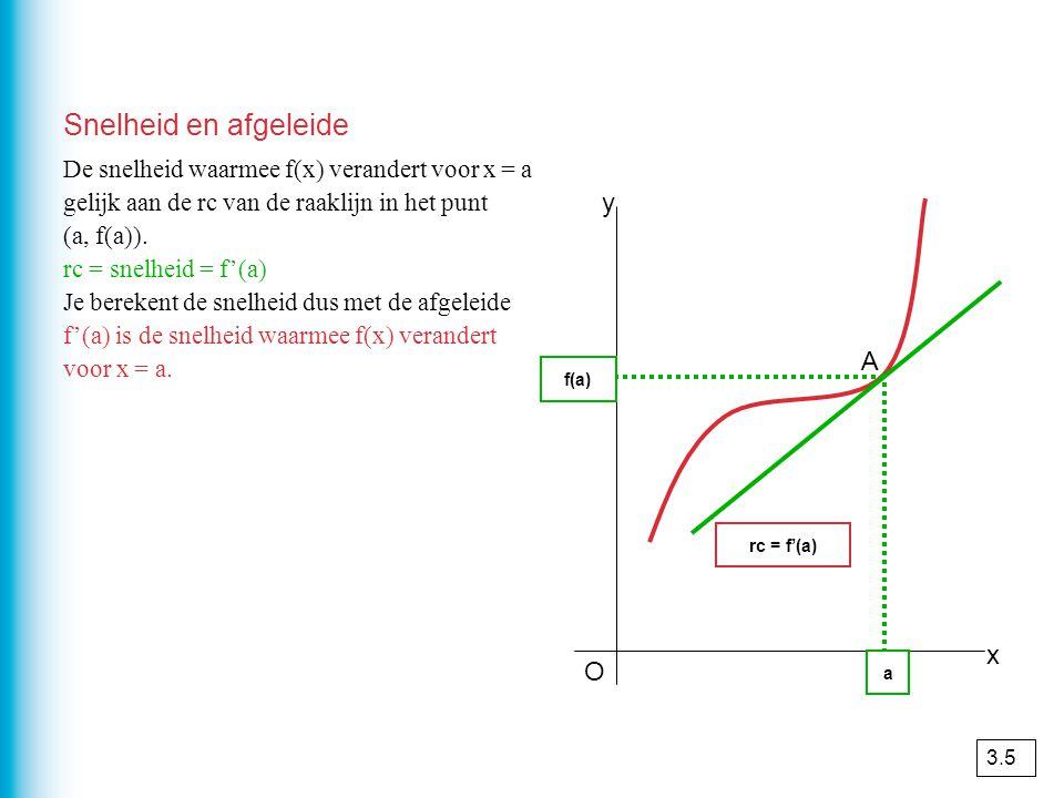 Snelheid en afgeleide O x y a rc = f'(a) De snelheid waarmee f(x) verandert voor x = a gelijk aan de rc van de raaklijn in het punt (a, f(a)). rc = sn