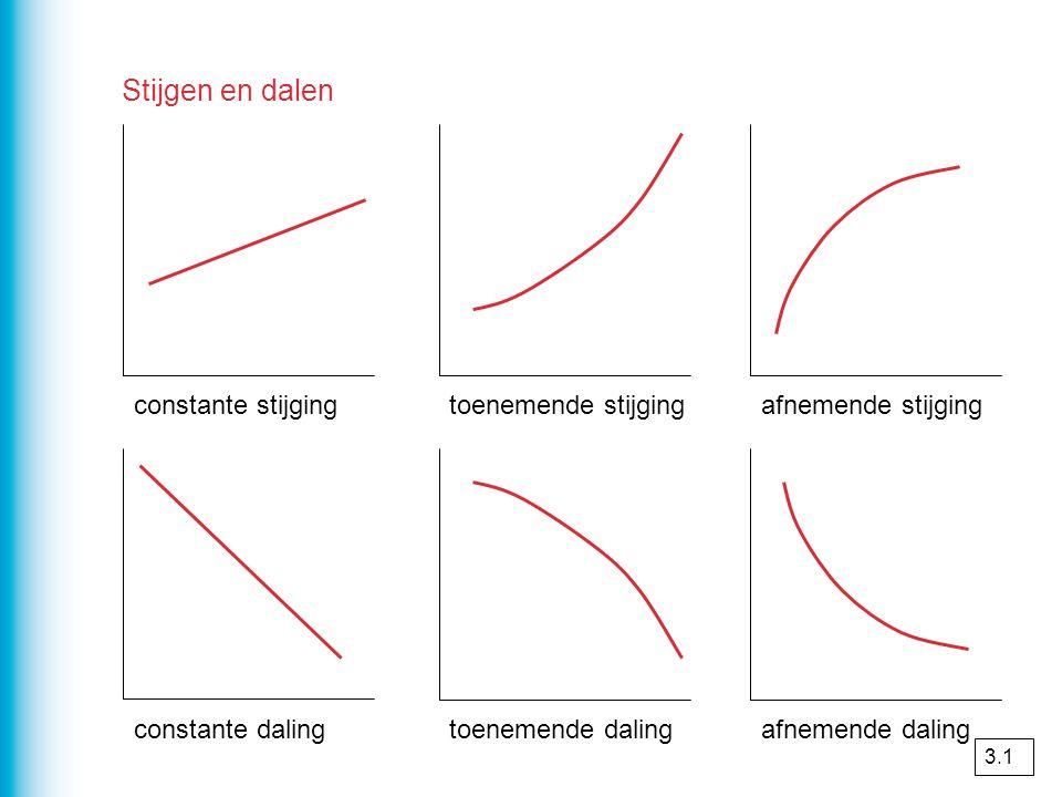 Toenamendiagram De toenamen en afnamen van een grafiek kun je verwerken in een toenamendiagram 1kies een stapgrootte 2bereken voor elke stap de toename of afname 3teken de staafjes omhoog bij toename en omlaag bij afname 4teken het staafje bij de rechtergrens (bv toename van 3  4 teken je het staafje bij 4 ) 3.1