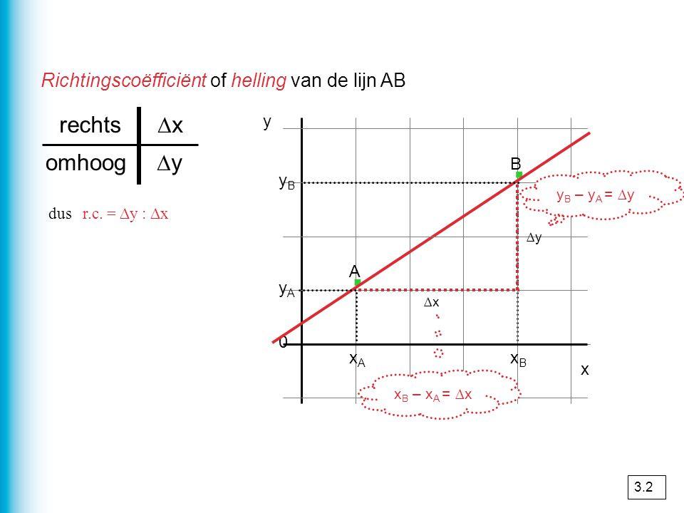 Richtingscoëfficiënt of helling van de lijn AB yByB y A 0 y · · x ∆x ∆y omhoog ∆xrechts dus r.c. = ∆y : ∆x xAxA xBxB A B y B – y A = ∆y x B – x A = ∆x