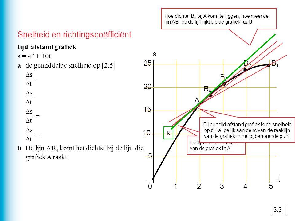Snelheid en richtingscoëfficiënt 012345 5 10 15 20 25 t s tijd-afstand grafiek s = -t² + 10t ade gemiddelde snelheid op [2,5] ∆s 25 – 16 ∆t 5 – 2 ∆s 2